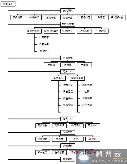 商城网站前台拓扑图