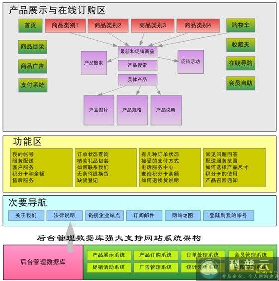 电子商务网站系统结构