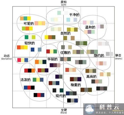 色彩的应用组合预示了这些信息